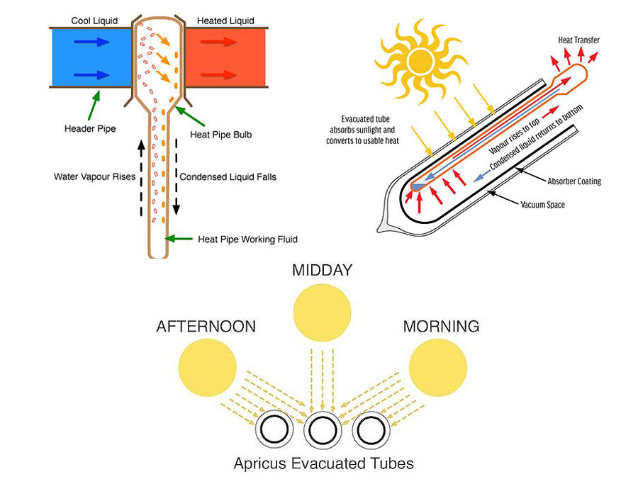 How the SolarArk evacuated tubes transfer heat energy from the sun into the cold water to make it hot