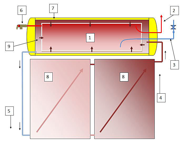 Here is How a Solar Flat panel solar hot water heater works
