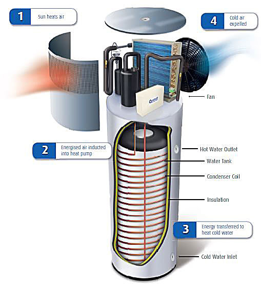 Discover how heat pump systems work