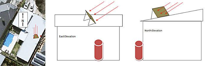 location-of-panels