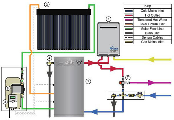 Small-Domestic-Apricus-Gas-Boosted-Solar-hot-water-heater