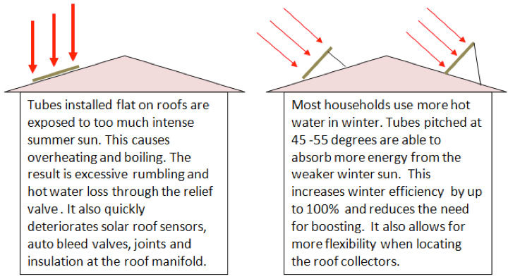 Pitched roof frame split systems