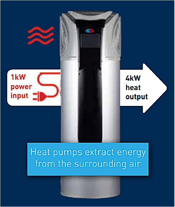 heat pumps input output